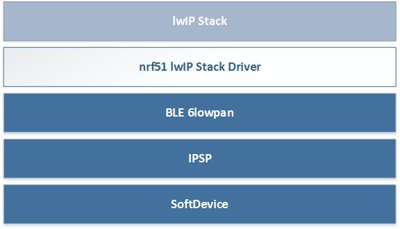 nRF5 IoT SDK: lwIP stack on nRF5x