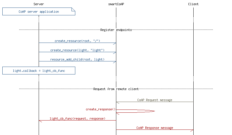 nRF5 IoT SDK: CoAP client/server