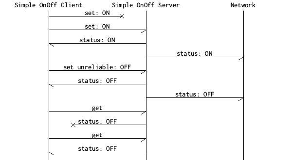 nRF5 SDK for Mesh v1 0 1: Simple OnOff model