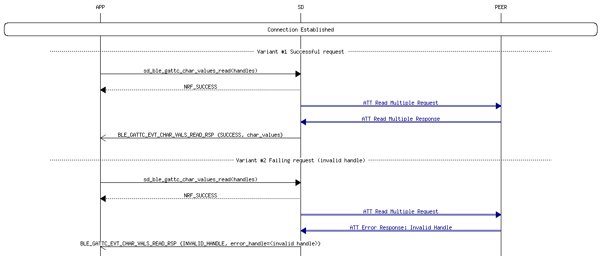 S132 SoftDevice v3 0 0: GATTC Read Multiple Characteristic Values