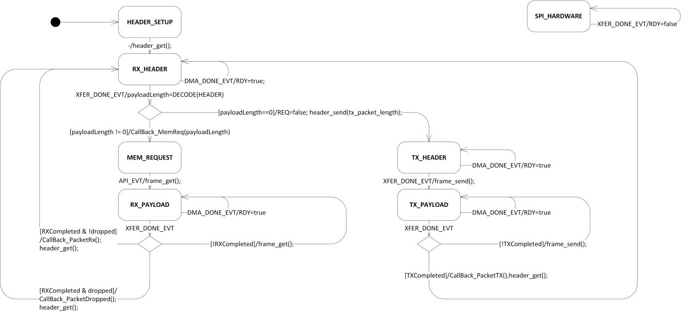 Nrf5 Sdk V1210 Spi Raw Protocol Uml Statechart Diagram Example Following State Conn Uml1 Medium