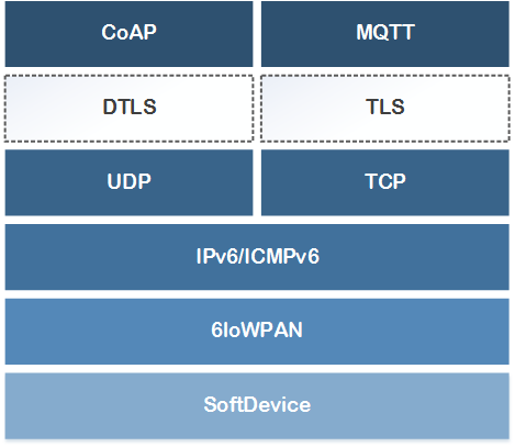 Securityblockdiagram nrf5 sdk v14 1 0 transport layer security on nrf5