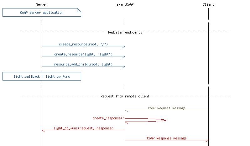 nRF5 SDK v15 0 0: CoAP client/server