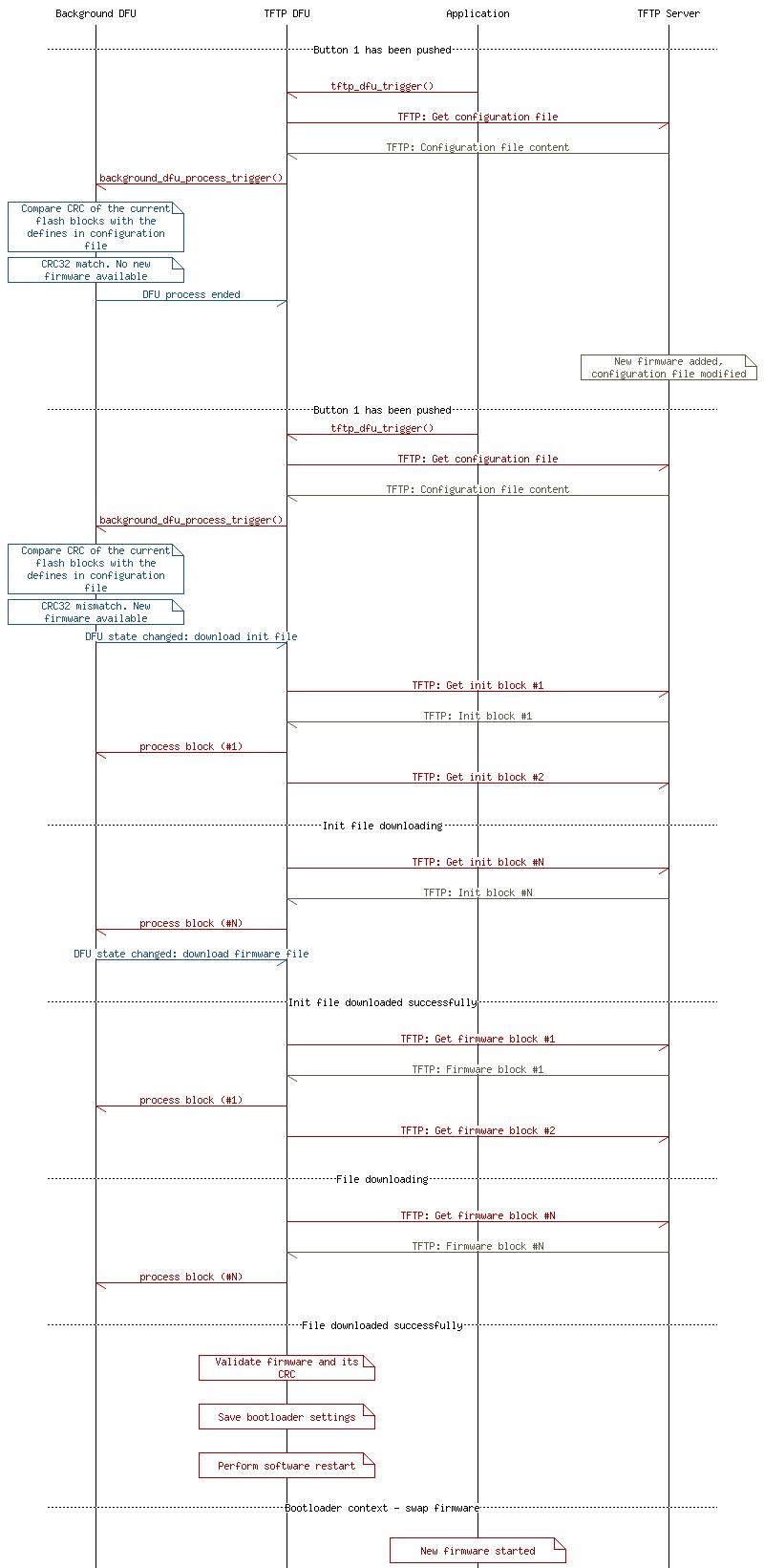 nRF5 SDK v15 0 0: DFU over TFTP