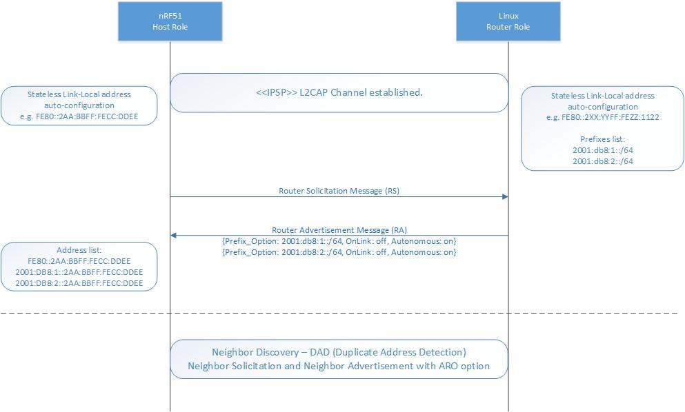 nRF5 SDK v15 2 0: Distributing a global IPv6 prefix