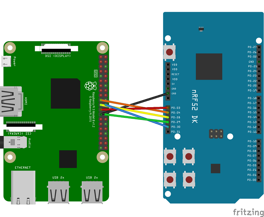 nRF5 SDK for Thread and Zigbee v1 0 0 : Thread Border Router