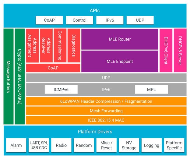 nRF5 SDK for Thread and Zigbee v3 1 0 : OpenThread stack